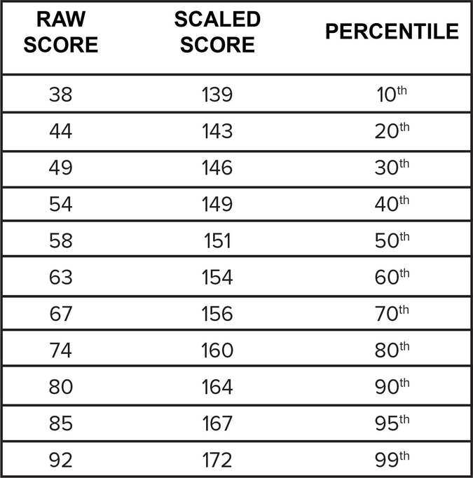 LSAT Score Conversion